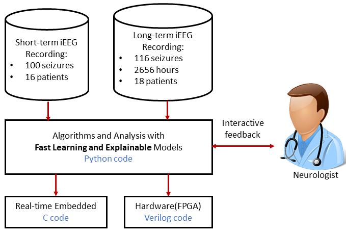 The SWEC-ETHZ iEEG Database and Algorithms